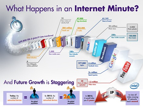 internet in a minute