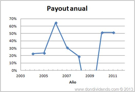 Payout Fluidra