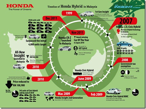 Infographics 2 - Timeline of Honda Hybrid In Malaysia