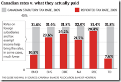 Banks taxes rates