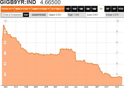 Bond Yields 1Y 19-11-2012
