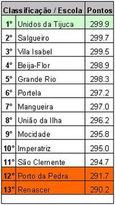 Apuração Samba Rio 2012