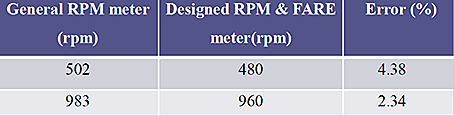 Comparison with RPM meter in lab