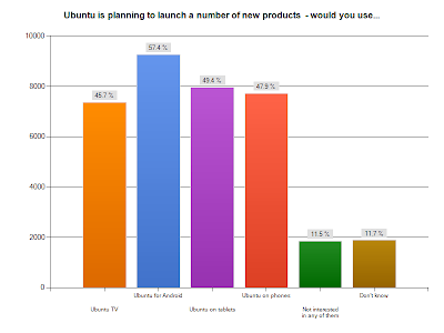 Ubuntu Survey 2012