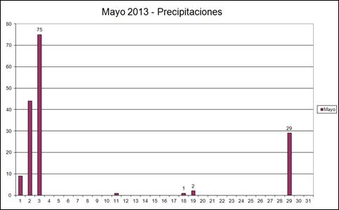 Precipitaciones (Mayo 2013)