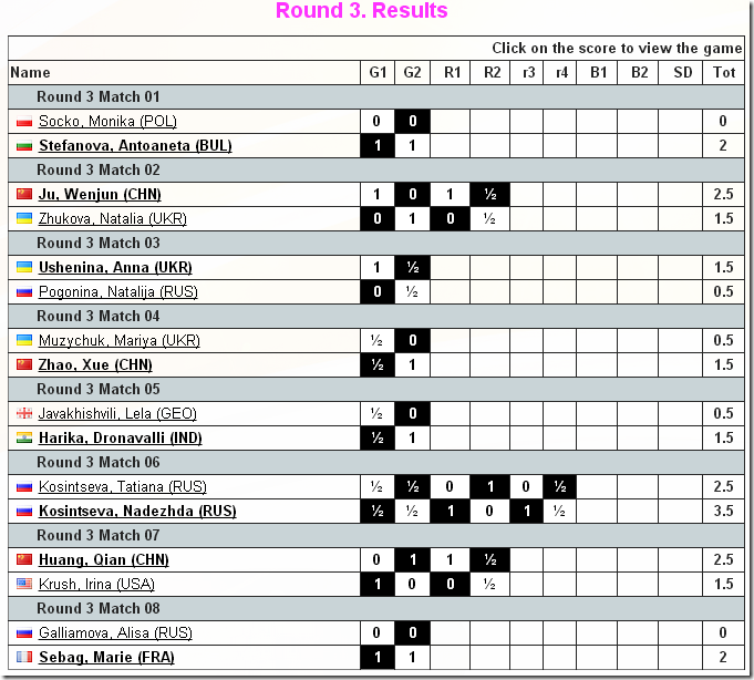 3rd Round Results, Women's World Chess Ch 2012 Khanty-Mansiysk Russia