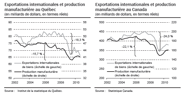 [Exportations%2520internationales%2520et%2520production%2520Qu%25C3%25A9bec%255B4%255D.png]
