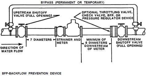 Typical Compound Meter Installation