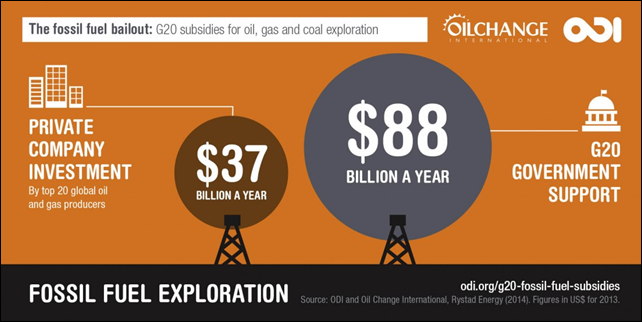 The G20 spends $88 billion a year supporting fossil fuel exploration - more than twice what the oil and gas companies are spending on finding new reserves. Graphic: ODI