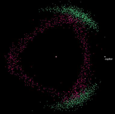 asteroides troianos e Júpiter