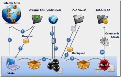Infecção do Malware Avançado