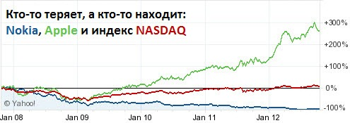 Nokia, Apple, NASDAQ