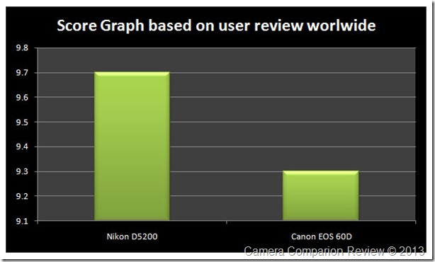 D5200-vs-60D-user-graph
