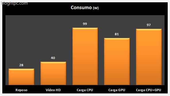 Consumo AMD A10 6700
