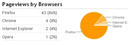 pageviews by browser
