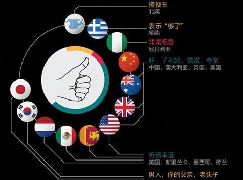 Ám thủ ngữ trên thế giới