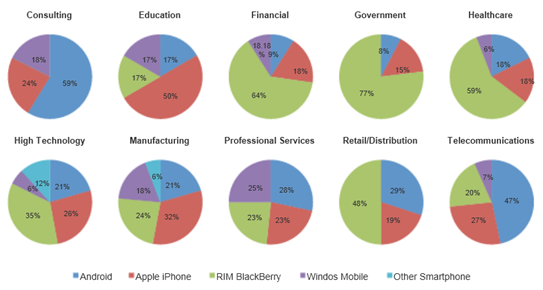 Mobile Platform adoptation by Industry Type