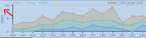 Estatísticas tempo real blogger