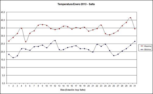 Temperatura Maxima y Minima (Enero 2013)