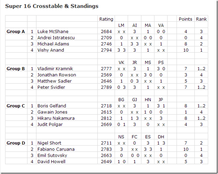 Round 4 standings, London Chess Classic 2013