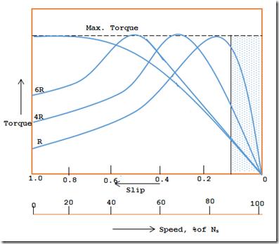 slip torque curves