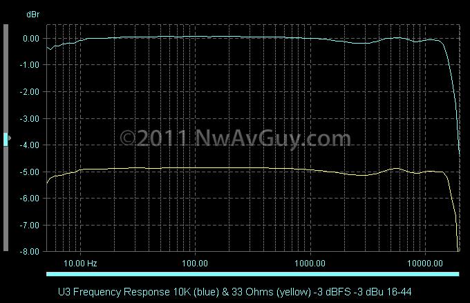 U3 Frequency Response 10K (blue) & 33 Ohms (yellow) -3 dBFS -3 dBu 16-44