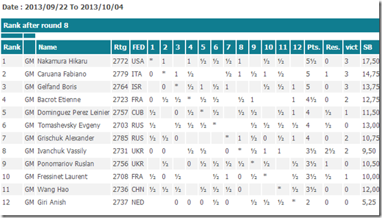 Paris standings after round 8 FIDE GP 2013