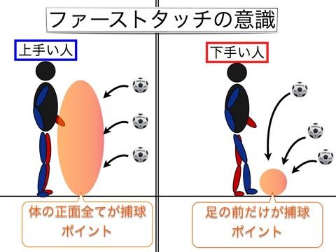 浮き球の処理上手いと下手 002