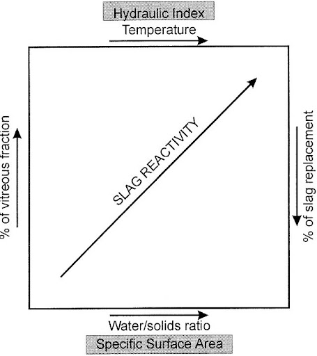 Representation of the effect of hydration conditions and slag characteristics on the reactivity of slag