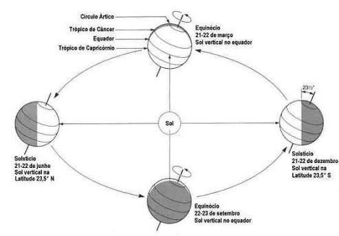 Solsticio Equinocio
