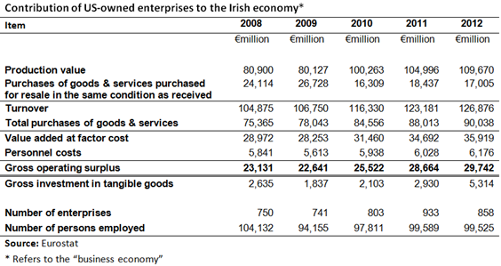 Contribution of US companies to Ireland