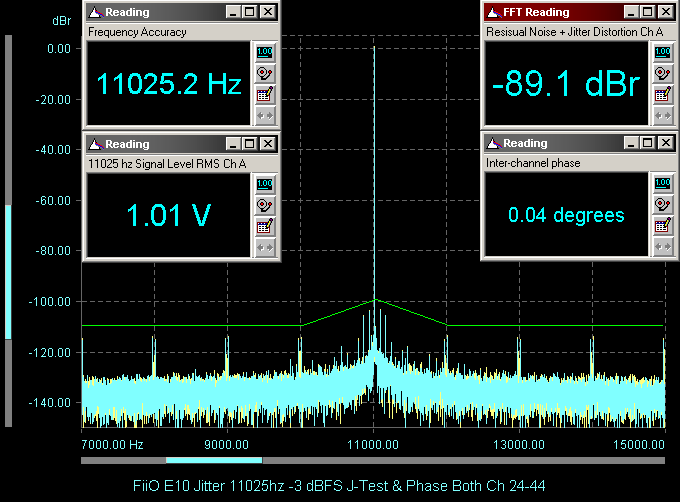 FiiO E10 Jitter 11025hz -3 dBFS J-Test &amp; Phase Both Ch 24-44