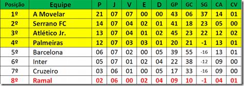 classificação grupo b campo redondo wcinco
