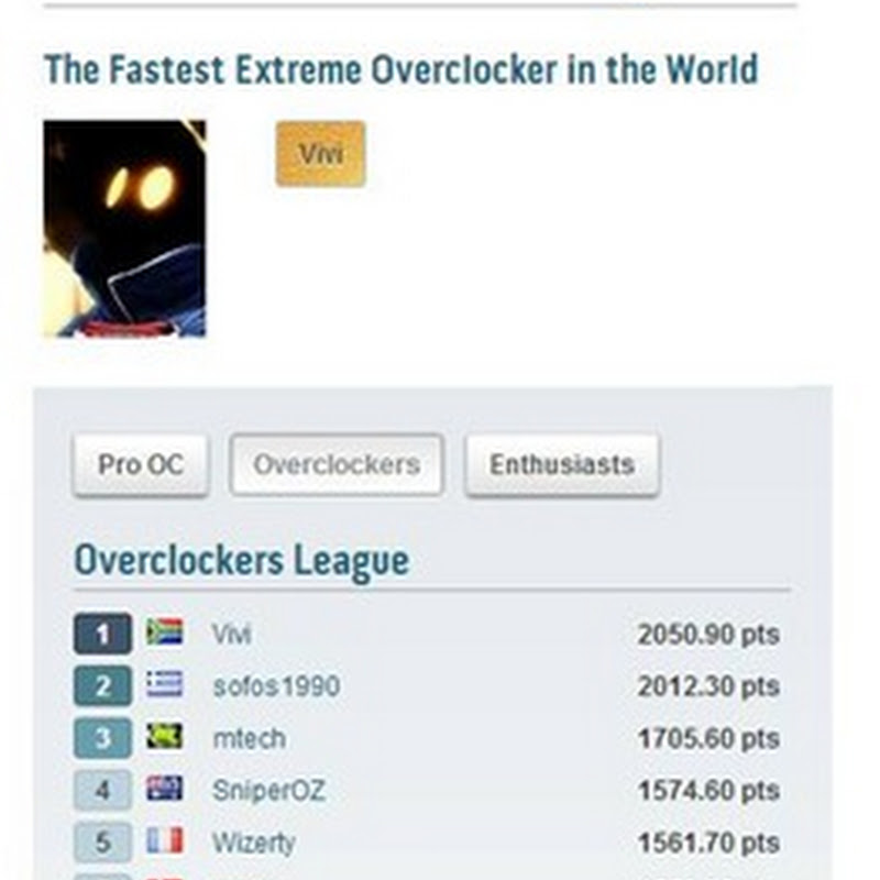Congratulations to Vivi from South Africa on No.1 HWBOT OC League ranking