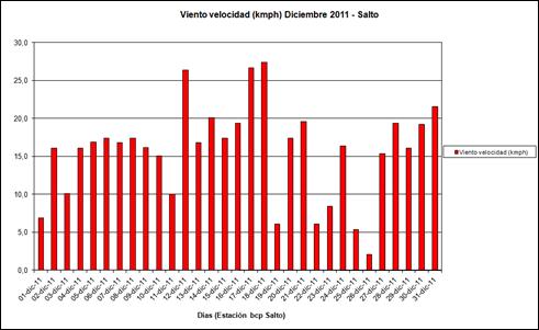 Viento Velocidad (Diciembre 2011)