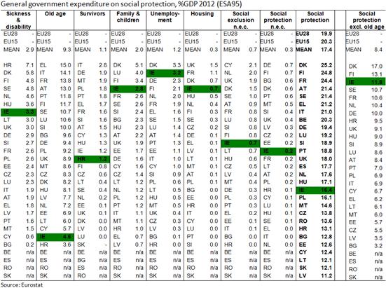 GG Social Expenditure EU 2012