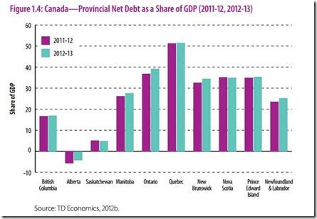 Dtte provinciale en fonction déficit