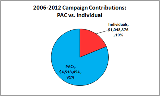2006-2012 Campaign Contributions for Jim Matheson: PAC vs. Individual