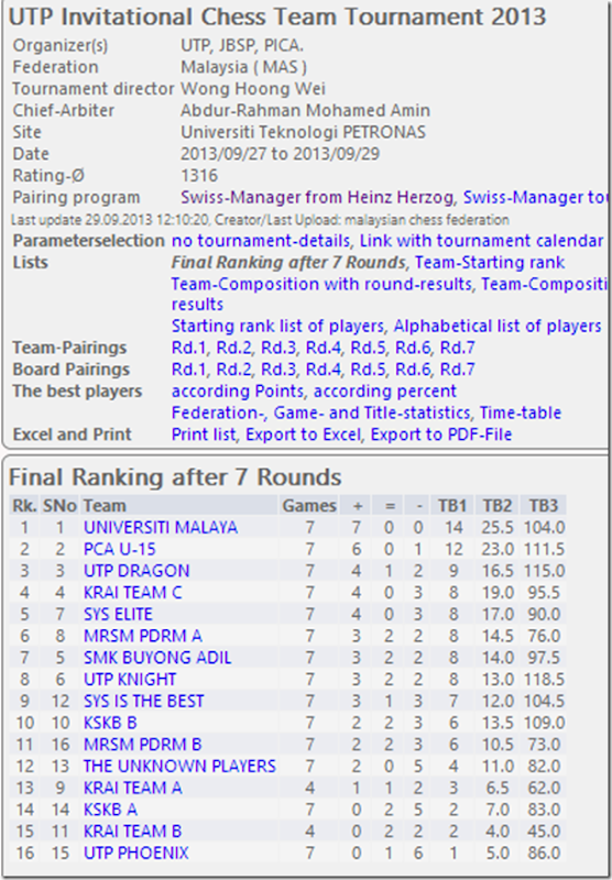Final Rankings - UTP Invitational Chess Team Tournament 2013