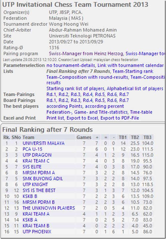 Final Rankings - UTP Invitational Chess Team Tournament 2013
