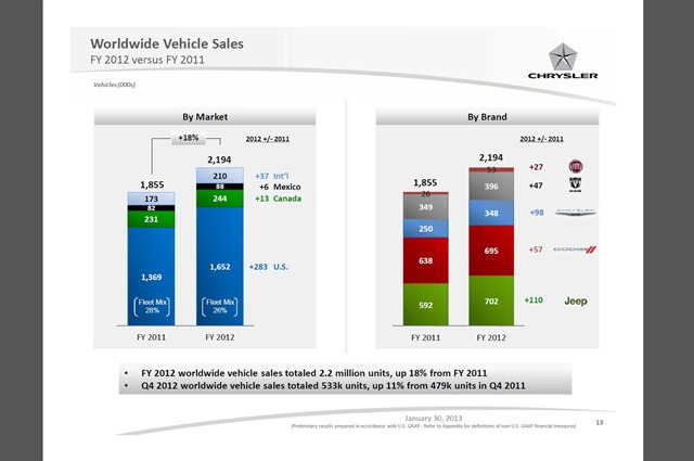 Fiat-Chrysler-Results-2012