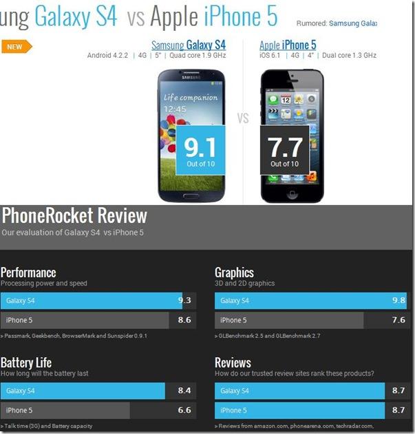 Risultato confronto fra smartphone