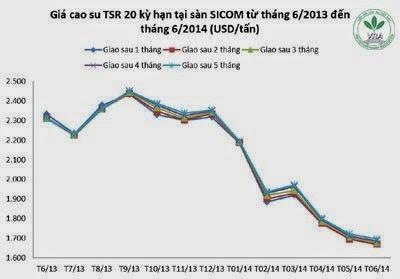 Giá cao su thiên nhiên trong tuần từ ngày 9.6 đến 13.6.2014