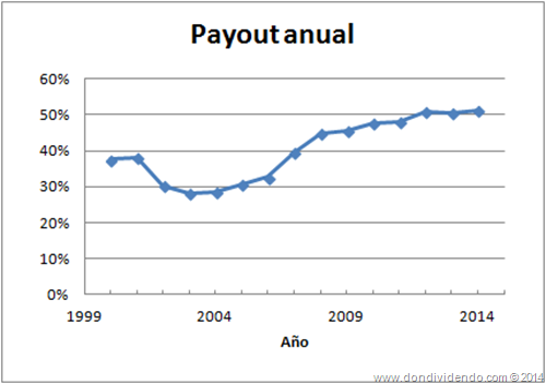 payout mapfre dondividendo