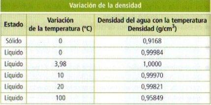 variacion densidad agua