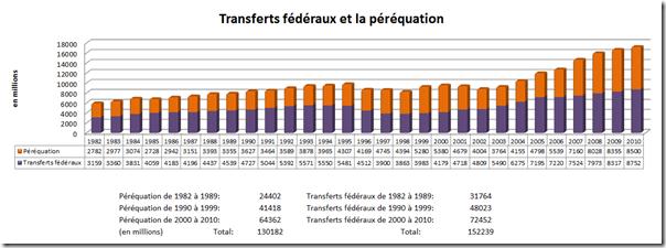 Transfert fédéraux et péréquation - 2