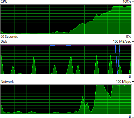 The importer VM maxed out on CPU and network