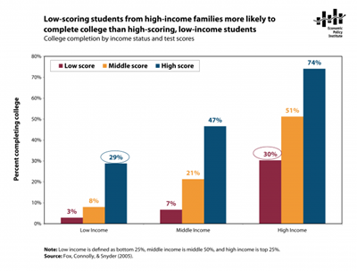 Test-Scores-Income-college-completion