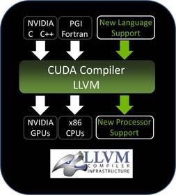 NVIDIA CUDA LLVM-based