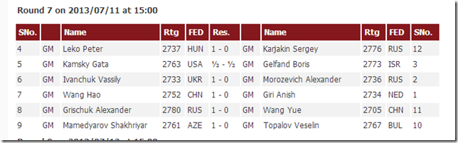 Results of Round 7, FIDE GP Beijing 2013
